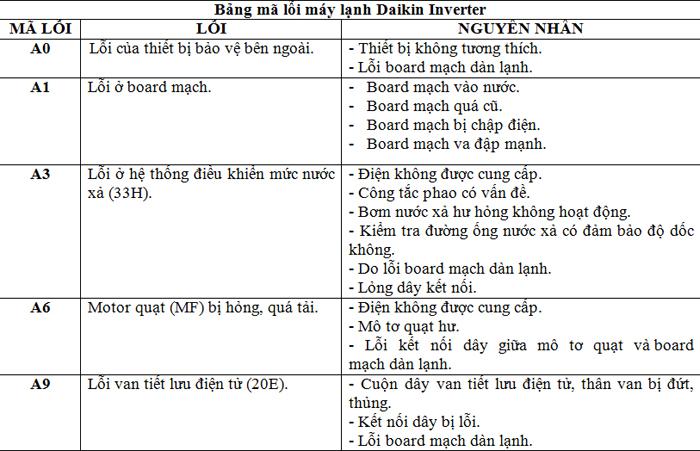 bang ma loi cua may lanh daikin inverter