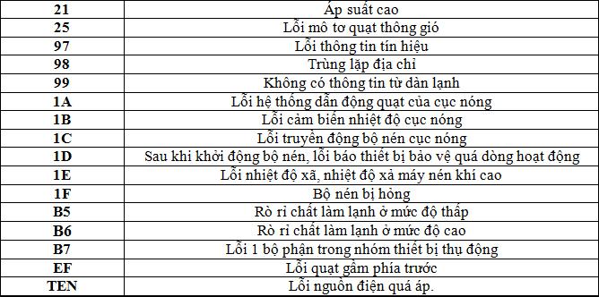 bang-loi-may-lanh-toshiba-2